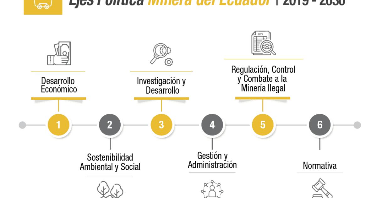 Seis ejes sostienen la nueva política pública minera del Ecuador