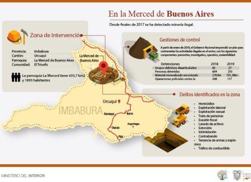 Minería ilegal: Un operativo conjunto de policías y militares se aplica en la parroquia Buenos Aires